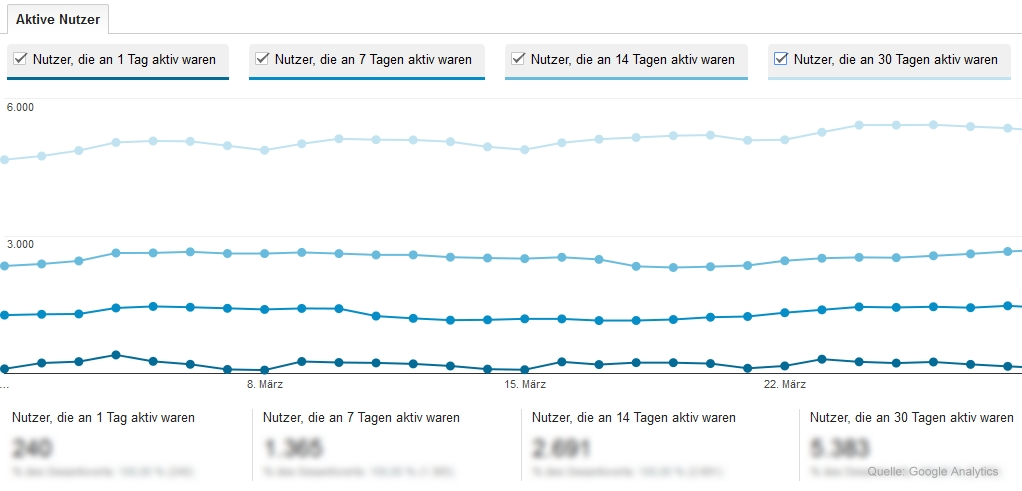 Aktive Nutzer bei Google Analytics