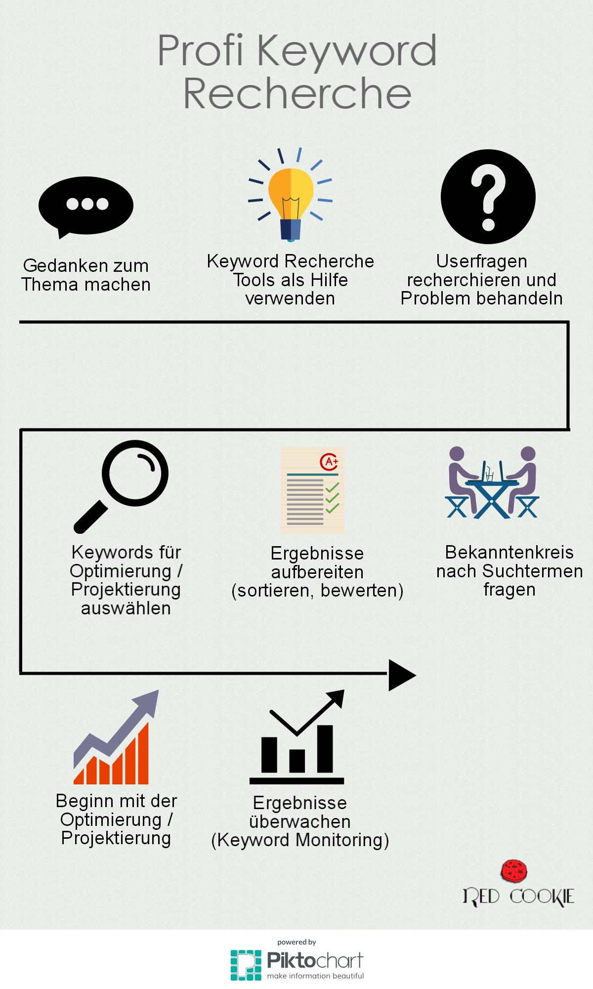 Übersichtsgrafik Profi-Keyword-Recherche