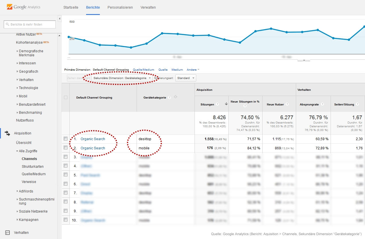 Google Analytics - mobile und desktop