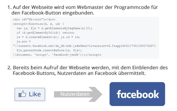FB Button Prinzip