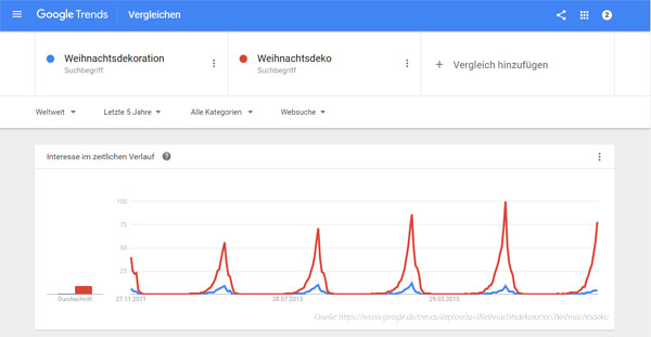 G-Trends Weihnachtsdeko