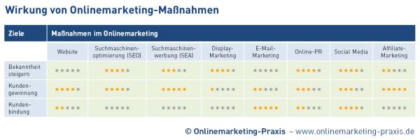 Wirkung von Onlinemarketing-Maßnahmen