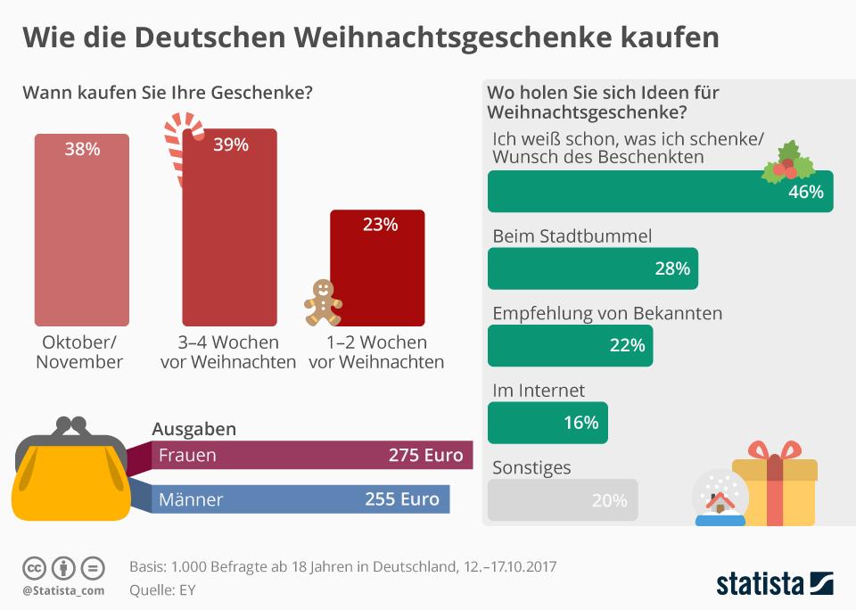 Wie die Deutschen Weihnachtsgeschenke kaufen