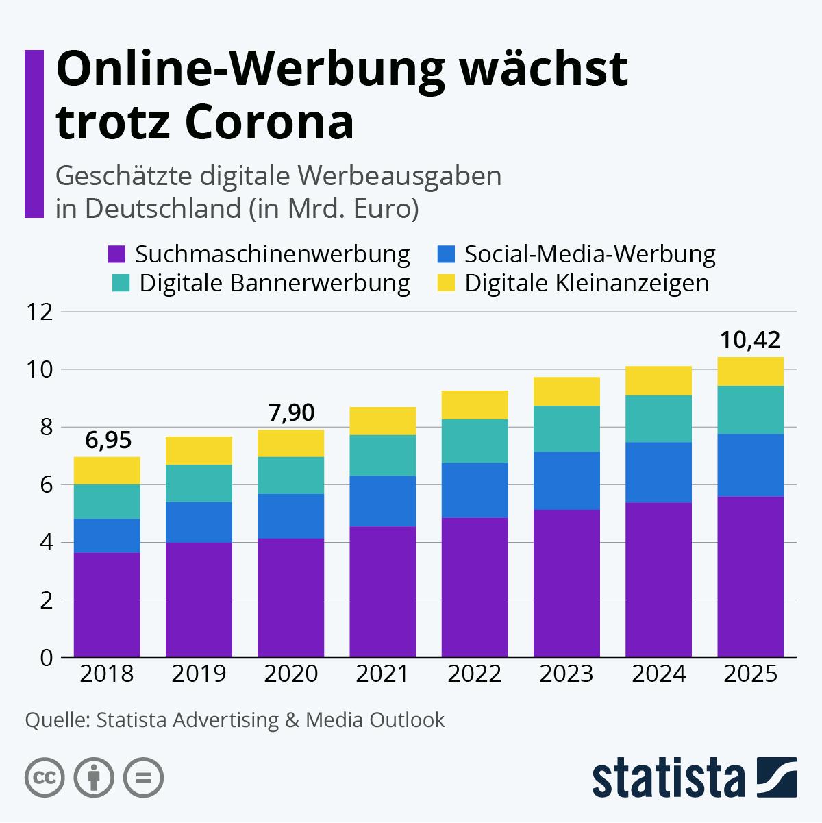 Online Corona